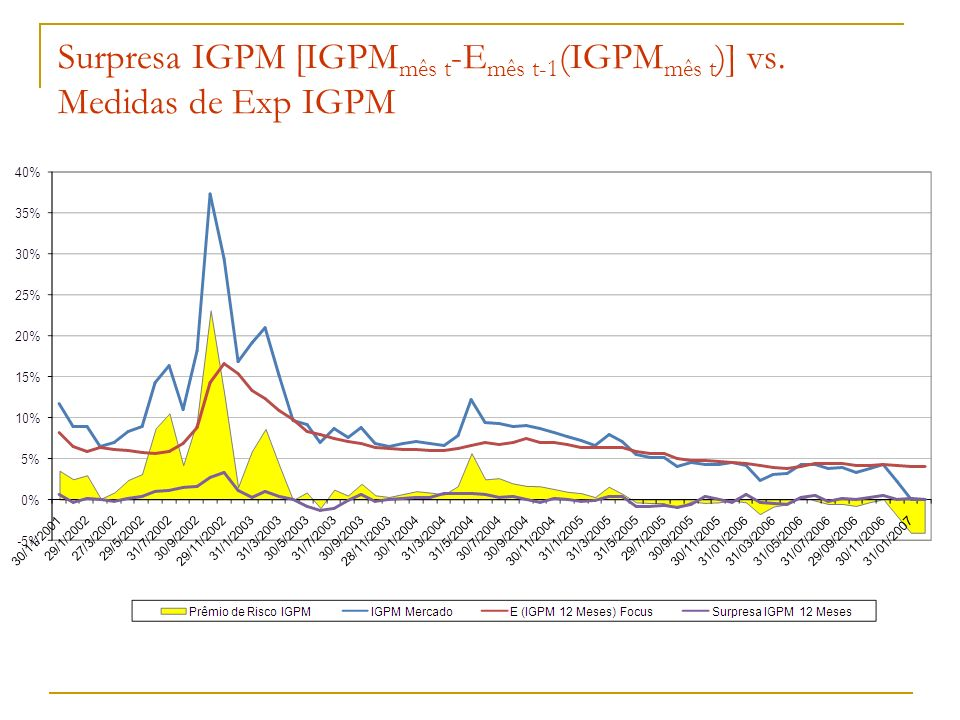 Surpresa IGPM [IGPMmês t-Emês t-1(IGPMmês t)] vs. Medidas de Exp IGPM